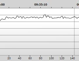 レベル時刻変更後のグラフ